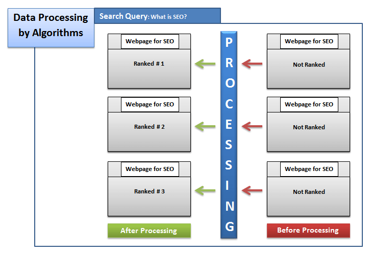 data processing section of search engines