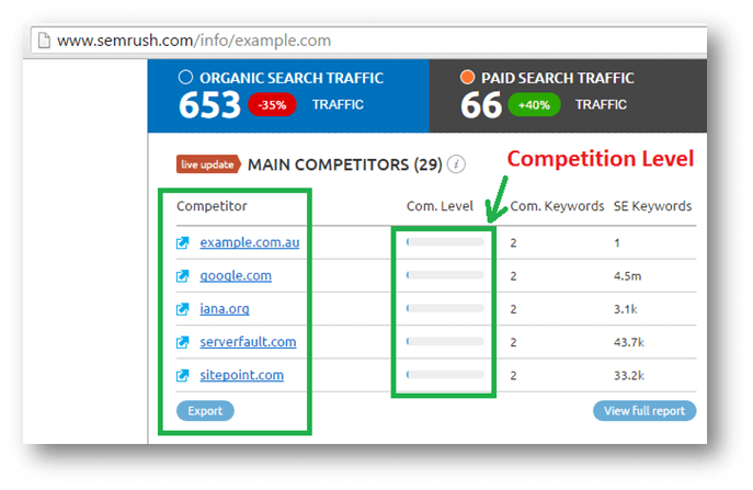 find competitors in semrush