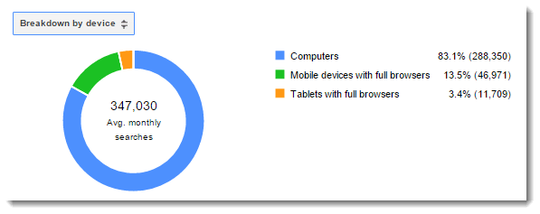 adwords-breakdown-by-device