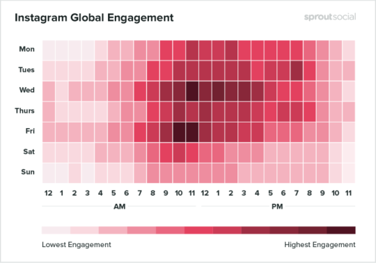 Instagram-global-engagement