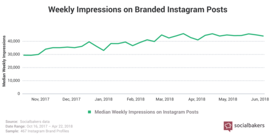 impression-on-branded-instagram-posts